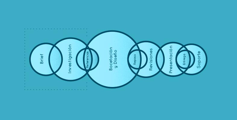 Proceso creativo para el diseño de un buen logo Parte 1
